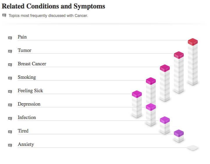 Image Result For Surprising Cancer Symptoms