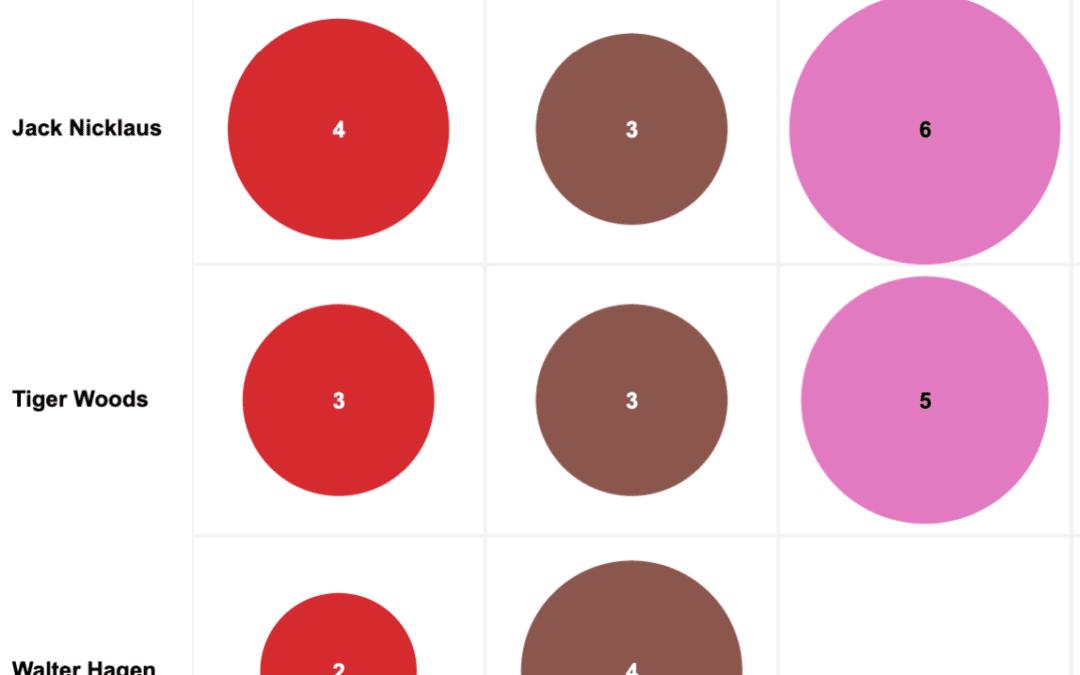 Who's Won the Most Majors? An Interactive Dataviz
