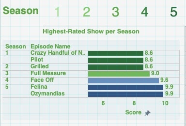 A Visual Look at Breaking Bad IMDB Ratings