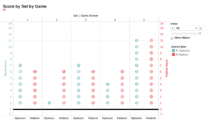 Visualizing the 2019 Men's Wimbledon Final